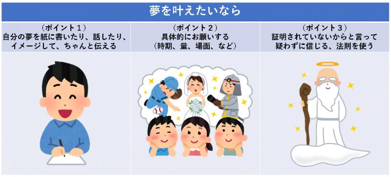 夢を叶える方法×3