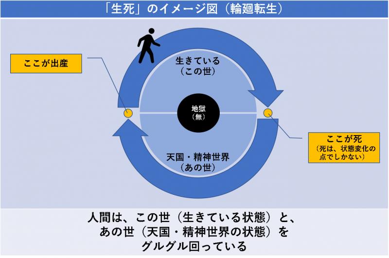 「生死」のイメージ図(輪廻転生、生まれ変わり)