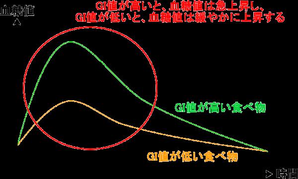 GI値が低いと、血糖値の上昇は緩やか(つまり、太りづらい)