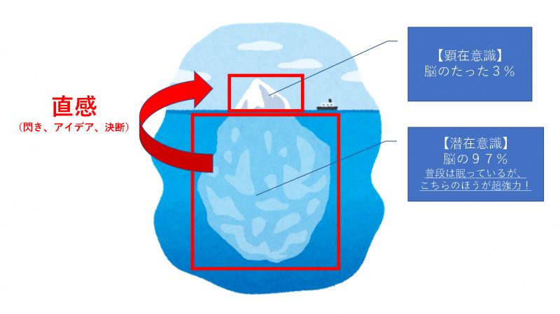 顕在意識と潜在意識のイメージ図
