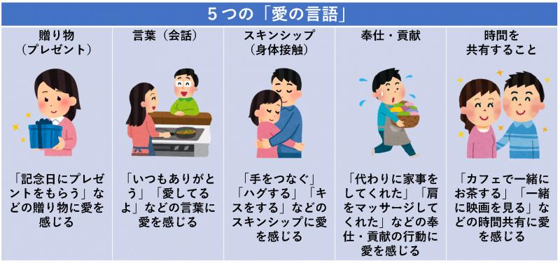 5つの「愛の言語」