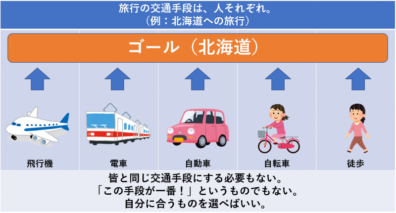 旅行の交通手段は、人それぞれ