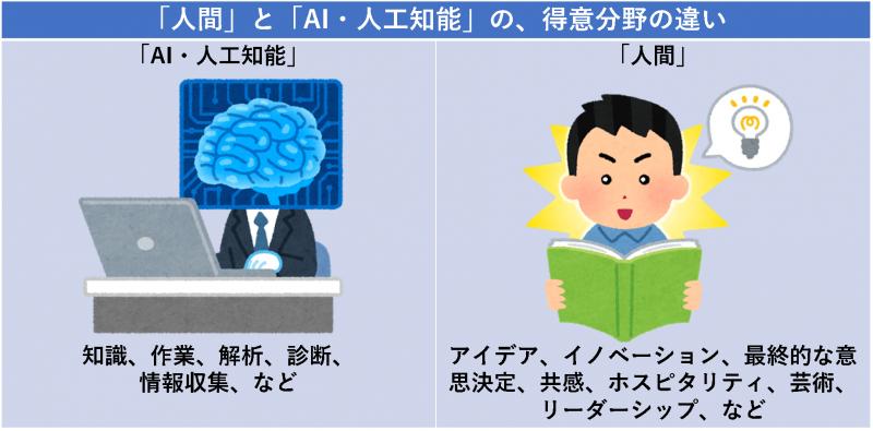 「人間」と「AI・人工知能」の、得意分野の違い