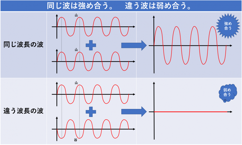 同じ波は強め合う。 違う波は弱め合う。
